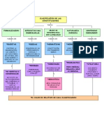 MAPA CONCEPTUAL CONSTITUCIONES