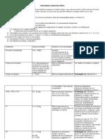 3.1 Hemostasia y valoración clínica