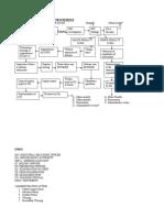 FLOW CHART OF DISCIPLINARY PROCEEDING1