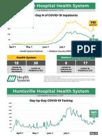 Huntsville Hospital System COVID-19 Statistics as of Sept. 1