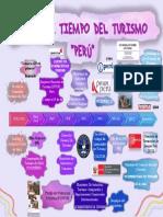 LINEA DE TIEMPO TURISMO PERÚ