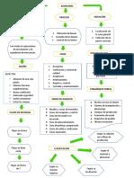 mapa conceptual de almacenamiento.docx