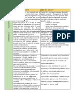 CUADRO COMPARATIVO LEY 906 Y 1826 (1)