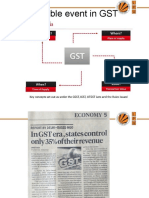 6 Taxable events in GST