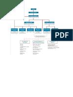 organigramas ejemplo