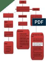 MAPA CONCEPTUAL SUCESIONES.docx