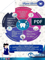 Infografía higiene bucal
