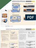 da Vinci, da Vinci S, da Vinci Si Quick Reference Guide (PK Dissecting Forceps and Gyrus ACMI Generator)(550706-03)