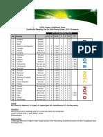 U19 ranking uefa