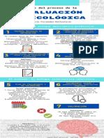 Infografía Fases Evaluación Psicológica-Paola Ruiz.pdf
