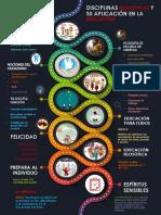 infografia DISCIPLINAS FILOSÓFICAS Y SU APLICACIÓN EN LA EDUCACIÓN