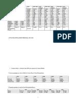 Dinamica populatiei  Zona Metropolitana Brasov