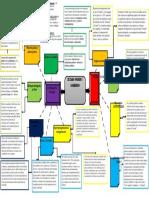 Mapa Mental miguel garcia, Estado, Poder y Gobierno.docx