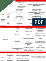 Criterios de evaluación para la aceptación o rechazo de materia prima