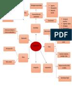 mapa mental del estudiante en linea