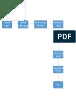 flowchart-production