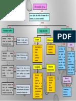 Psicología Social (mapa) - Araceli Vanessa Garcia Acuña.pdf