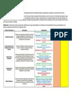 Elemetos de Evaluación - Grupos Dinamica