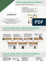 LINEA DEL TIEMPO CURRICULO
