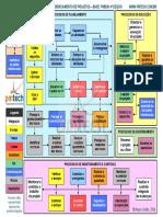 Fluxo_PMBOK_4aEd_Mauro_Sotille_A4.pdf