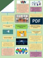 Mapa Conceptual La Cultura Empresarial y el Liderazgo. Una visión dinámica.