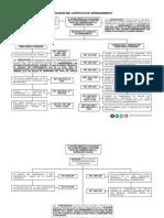 Diagrama-1 Resición del contrato de arrendamiento