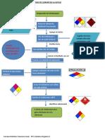 Práctica diagrama de flujo