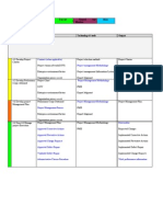 PMP Processes Summary