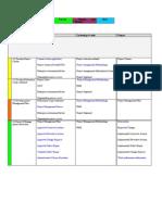 PMP Processes Summary