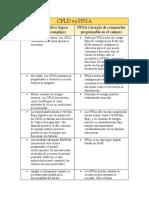 CPLD vs FPGA
