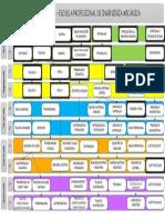 Plan de Estudios IM