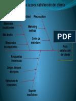 6. causas de la poca satisfacción del cliente
