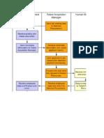 HR Processes
