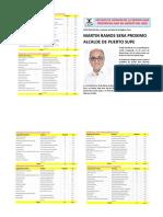 ASI Electoral da a Sondeo de la Region Lima Provincias