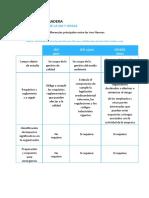 6.- Similitudes y diferencias entre las Normas ISO 9001, ISO 14001 y OHSAS 18001.docx