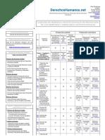 Medidas de Protección de los Derechos Constitucionales - Fundación ACCIÓN PRO DERECHOS HUMANOS (www.derechoshumanos.net).pdf