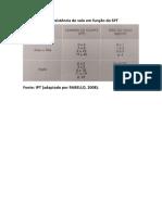 Tabela de resistência do solo em função do SPT (2).pdf