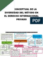 MAPA CONCEPTUAL SOBRE DIVERSIDAD DE METODOS