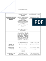 Transpo Table of Actions