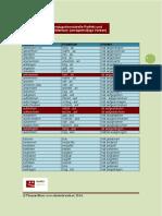Konjugationstabelle Perfekt und Präteritum.pdf