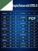 TSA Hospitalizations From Peak  Table