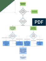 Ejemplo de diagrama de posesión de cuenta