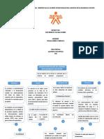 ACTIVIDAD 1 MAPA CONCEPTUAL IDENTIFICAR LOS APORTES NUTRICIONALES DEL ALIMENTO BOVINA