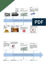 Línea del tiempo. historia empresarial en colombia