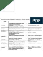 TP 3 CLASIFICACION DE LAS COSAS.docx
