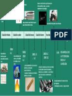 HISTORIA DE LOS MATERIALES BRAHIAN FONSECA