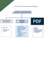 Mentefacto Conceptual-metodos Investigacion