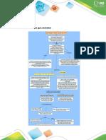 mapa conceptual para el cultivo papa