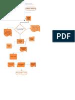 DiagramaDeFlujo (2)