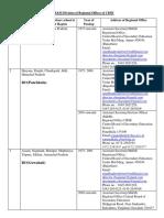 jurisdiction of ROs 2017.pdf